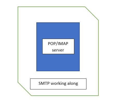Architecture of Email Server