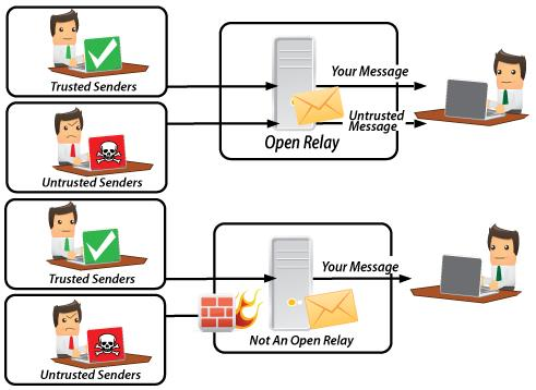 Email Server Security Relaying Process