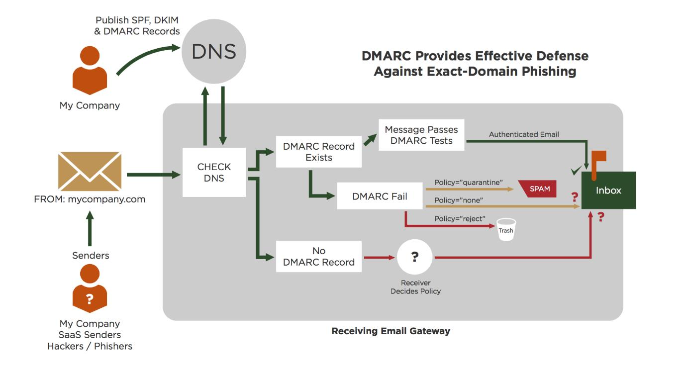 Domain-based Message Authentication, Reporting and Conformance