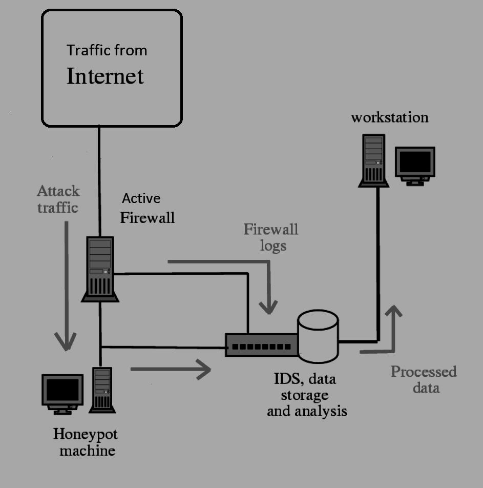 What is a Honeypot