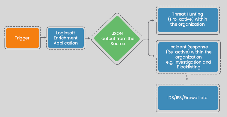ThreatConnect - Playbook Workflow Diagram